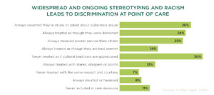 WIDESPREAD AND ONGOING STEREOTYPING AND RACISM LEADS TO DISCRIMINATION AT POINT OF CARE